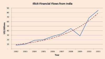 illicit flows from india