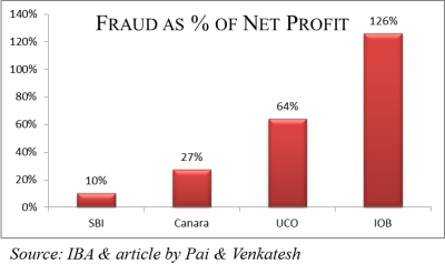 Fraud as percentage of net profit