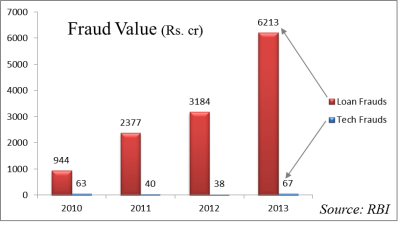 Fraud value  in Indian Banks