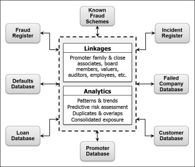 Anti Fraud System
